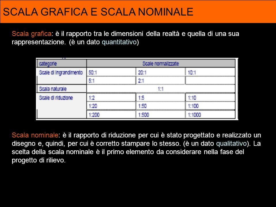 RAPPORTO SCALA/INCERTEZZA La scala nominale comporta un valore di incertezza del rilievo individuabile attraverso lerrore di graficismo (0,2mm x denominatore della scala) La scala nominale indica il limite rappresentabile.