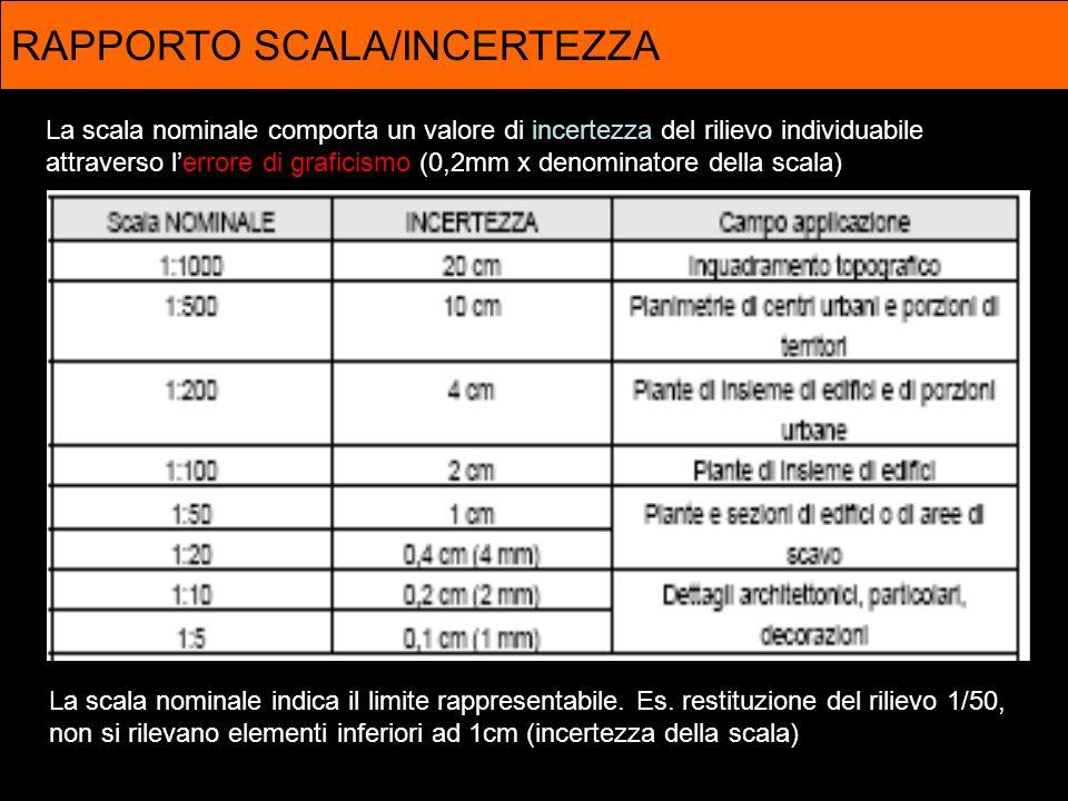 RAPPORTO SCALA/INCERTEZZA La scala nominale comporta un valore di incertezza del rilievo individuabile attraverso lerrore di graficismo (0,2mm x denom