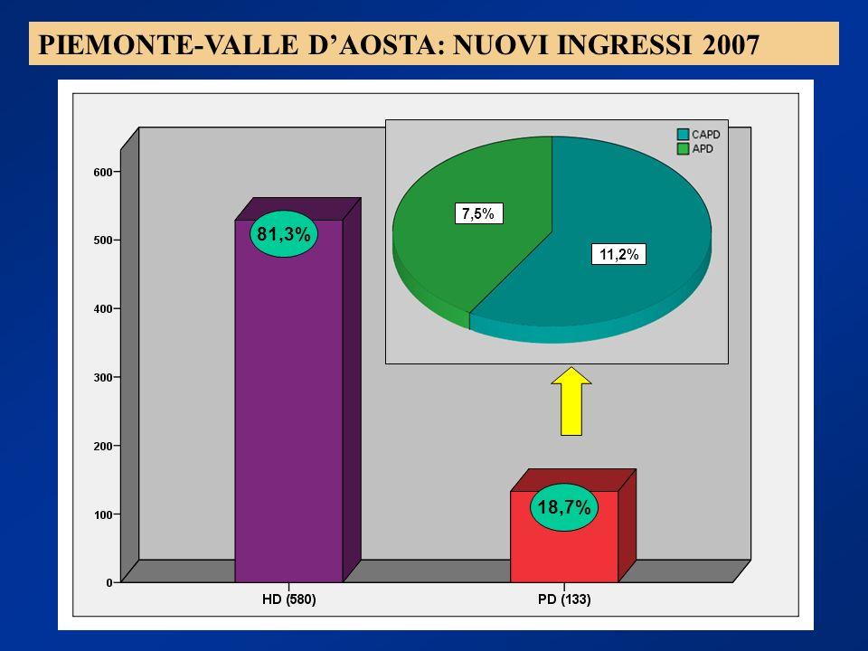PIEMONTE-VALLE DAOSTA: NUOVI INGRESSI 2007 81,3% 18,7% 7,5% 11,2%