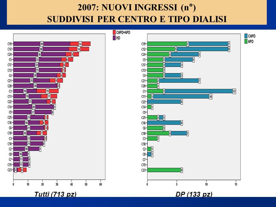 2007: NUOVI INGRESSI (n°) SUDDIVISI PER CENTRO E TIPO DIALISI Tutti (713 pz)DP (133 pz)