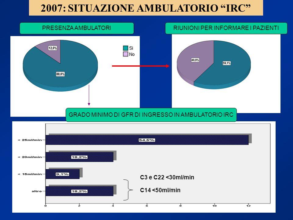 2007: SITUAZIONE AMBULATORIO IRC RIUNIONI PER INFORMARE I PAZIENTI C3 e C22 <30ml/min C14 <50ml/min GRADO MINIMO DI GFR DI INGRESSO IN AMBULATORIO IRC