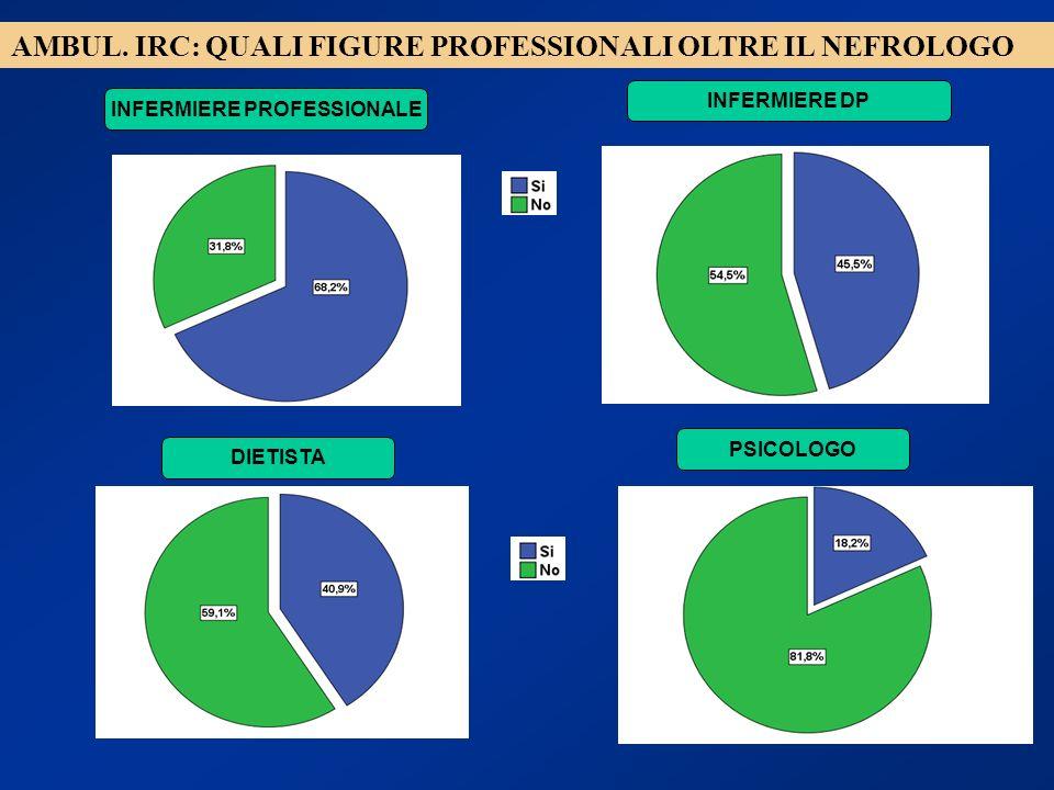 AMBUL. IRC: QUALI FIGURE PROFESSIONALI OLTRE IL NEFROLOGO INFERMIERE PROFESSIONALE INFERMIERE DP DIETISTA PSICOLOGO