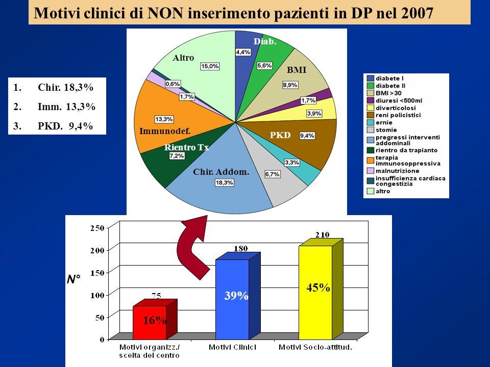 Motivi clinici di NON inserimento pazienti in DP nel 2007 45% 39% 16% N° Diab. Altro BMI PKD Immunodef. Chir. Addom. Rientro Tx 1.Chir. 18,3% 2.Imm. 1