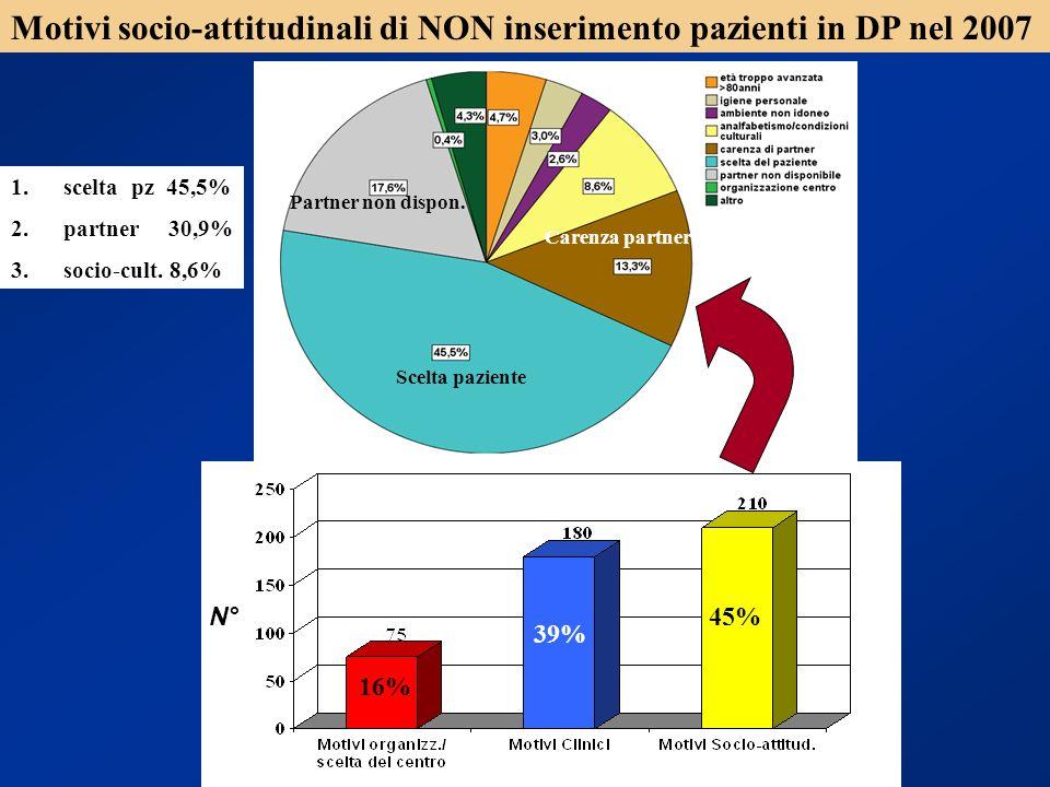 Motivi socio-attitudinali di NON inserimento pazienti in DP nel 2007 N° 45% 39% 16% Carenza partner Scelta paziente Partner non dispon. 1.scelta pz 45