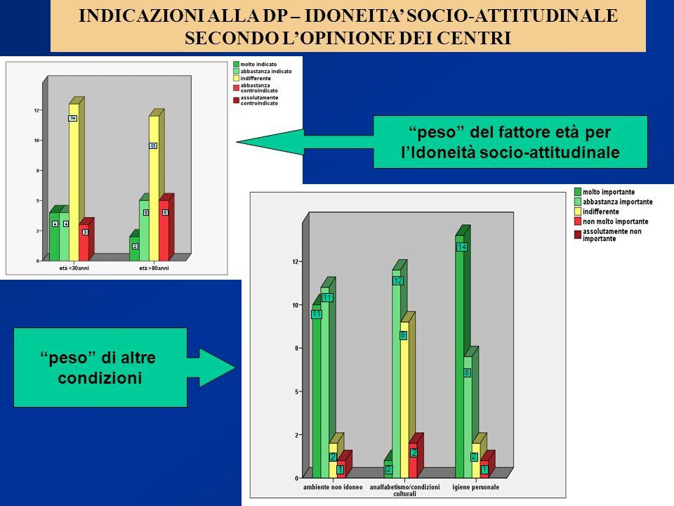 30 peso di altre condizioni peso del fattore età per lIdoneità socio-attitudinale Base: 25 centri INDICAZIONI ALLA DP – IDONEITA SOCIO-ATTITUDINALE SE