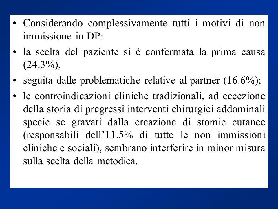 Considerando complessivamente tutti i motivi di non immissione in DP: la scelta del paziente si è confermata la prima causa (24.3%), seguita dalle pro