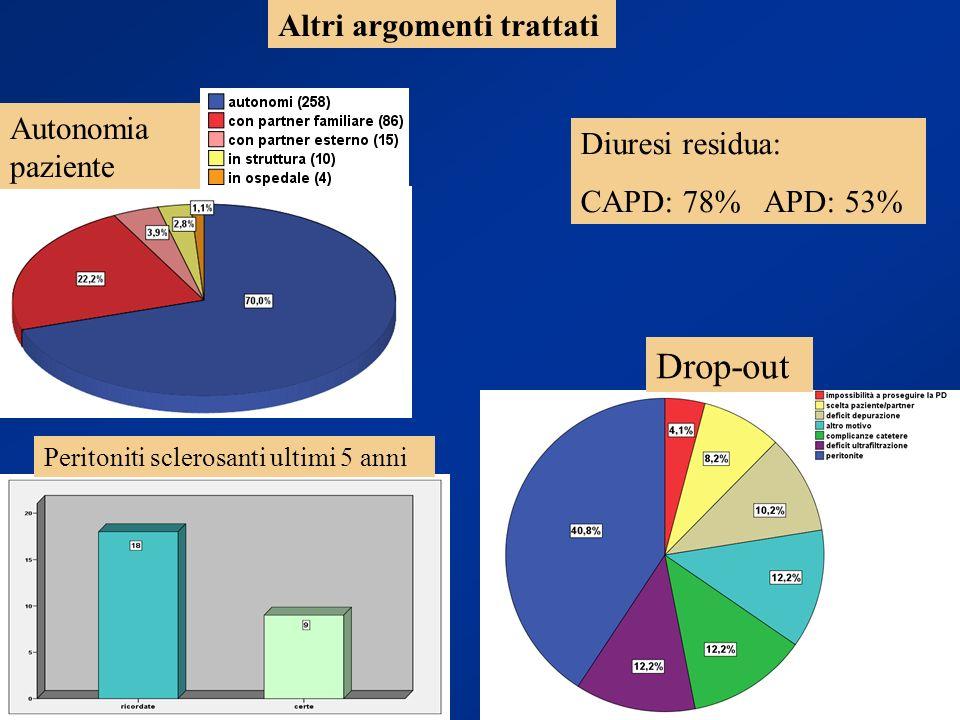 Altri argomenti trattati Autonomia paziente Drop-out Peritoniti sclerosanti ultimi 5 anni Diuresi residua: CAPD: 78% APD: 53%