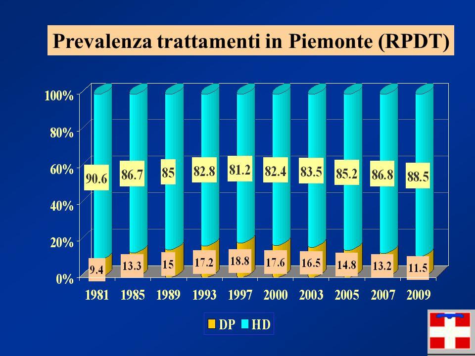 Prevalenza trattamenti in Piemonte (RPDT)