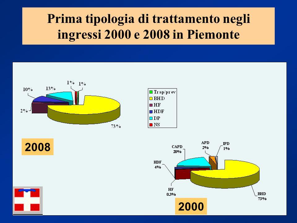 Prima tipologia di trattamento negli ingressi 2000 e 2008 in Piemonte 2008 2000