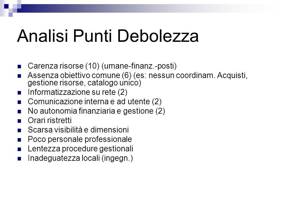 Analisi Punti Debolezza Carenza risorse (10) (umane-finanz.-posti) Assenza obiettivo comune (6) (es: nessun coordinam.