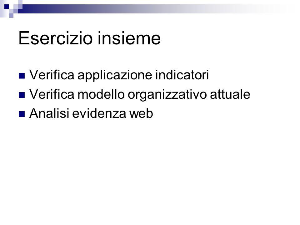 Esercizio insieme Verifica applicazione indicatori Verifica modello organizzativo attuale Analisi evidenza web