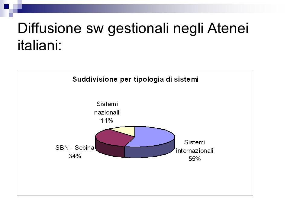 Diffusione sw gestionali negli Atenei italiani: