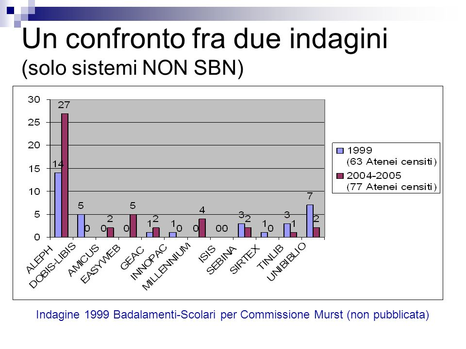 Un confronto fra due indagini (solo sistemi NON SBN) Indagine 1999 Badalamenti-Scolari per Commissione Murst (non pubblicata)