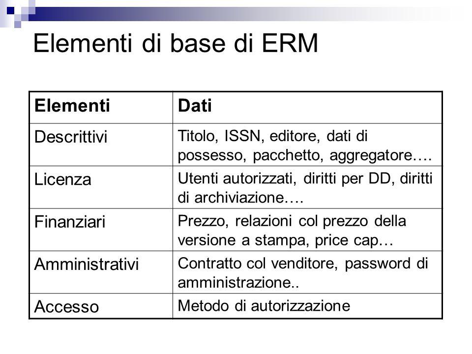 Elementi di base di ERM ElementiDati Descrittivi Titolo, ISSN, editore, dati di possesso, pacchetto, aggregatore….