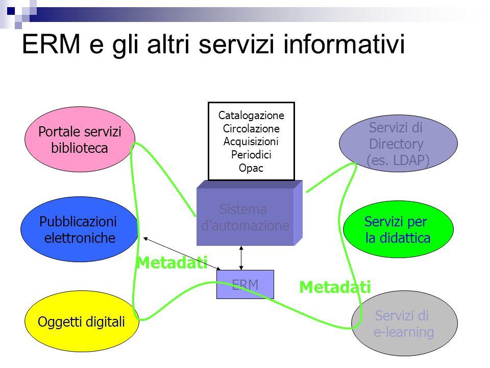 ERM e gli altri servizi informativi Servizi di Directory (es.