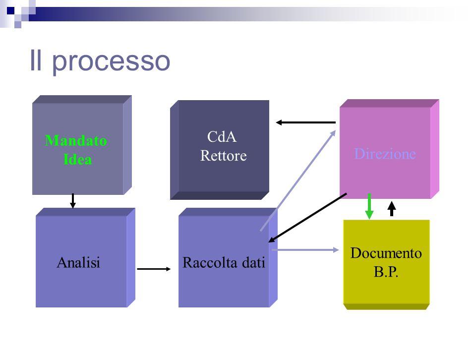 Il processo Mandato Idea AnalisiRaccolta dati Documento B.P. CdA Rettore Direzione