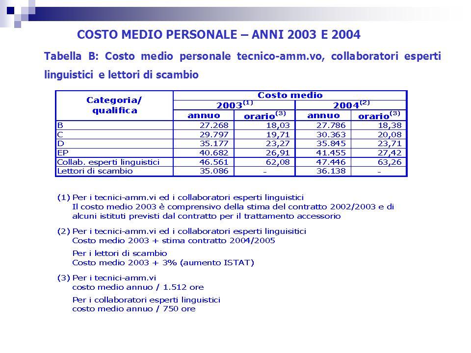 COSTO MEDIO PERSONALE – ANNI 2003 E 2004 Tabella B: Costo medio personale tecnico-amm.vo, collaboratori esperti linguistici e lettori di scambio
