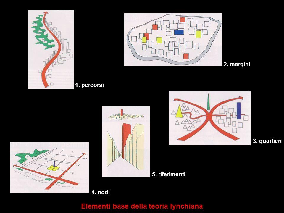 Elementi base della teoria lynchiana 1. percorsi 2. margini 3. quartieri 4. nodi 5. riferimenti