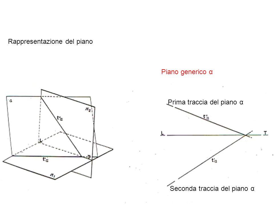 Rappresentazione del piano Piano generico α Prima traccia del piano α Seconda traccia del piano α