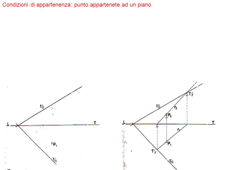 Condizioni di parallelismo: rette parallele e piani paralleli Due rette sono parallele quando le rispettive proiezioni sono parallele Due piani sono paralleli quando le rispettive tracce sono parallele