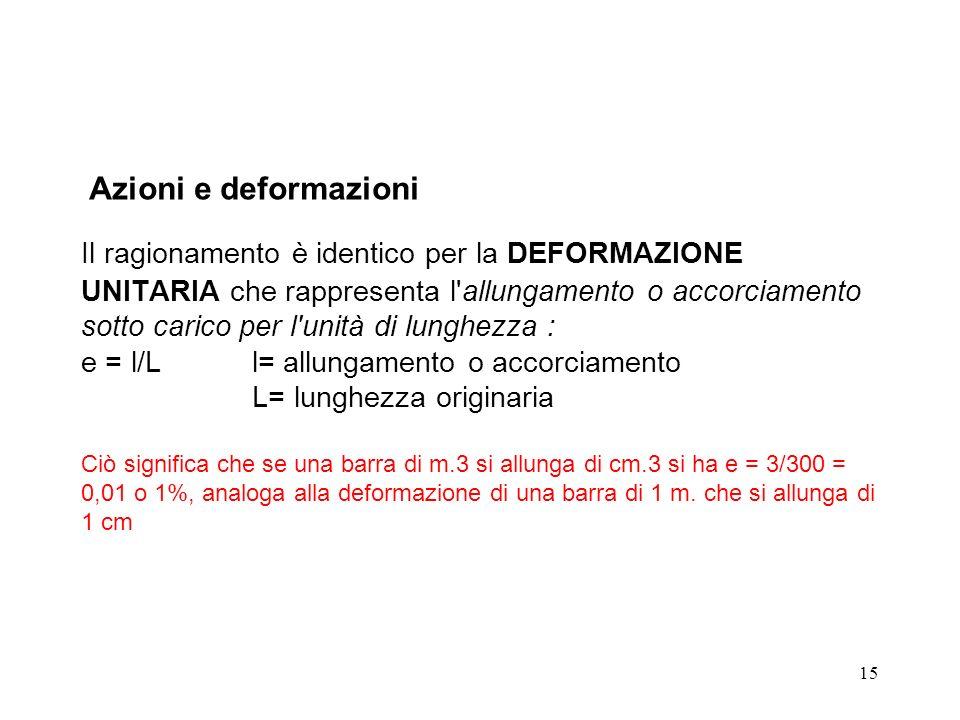15 Il ragionamento è identico per la DEFORMAZIONE UNITARIA che rappresenta l'allungamento o accorciamento sotto carico per l'unità di lunghezza : e =