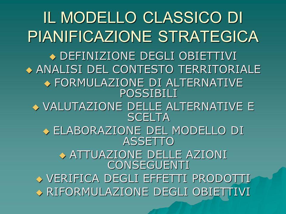 IL MODELLO CLASSICO DI PIANIFICAZIONE STRATEGICA DEFINIZIONE DEGLI OBIETTIVI DEFINIZIONE DEGLI OBIETTIVI ANALISI DEL CONTESTO TERRITORIALE ANALISI DEL CONTESTO TERRITORIALE FORMULAZIONE DI ALTERNATIVE POSSIBILI FORMULAZIONE DI ALTERNATIVE POSSIBILI VALUTAZIONE DELLE ALTERNATIVE E SCELTA VALUTAZIONE DELLE ALTERNATIVE E SCELTA ELABORAZIONE DEL MODELLO DI ASSETTO ELABORAZIONE DEL MODELLO DI ASSETTO ATTUAZIONE DELLE AZIONI CONSEGUENTI ATTUAZIONE DELLE AZIONI CONSEGUENTI VERIFICA DEGLI EFFETTI PRODOTTI VERIFICA DEGLI EFFETTI PRODOTTI RIFORMULAZIONE DEGLI OBIETTIVI RIFORMULAZIONE DEGLI OBIETTIVI