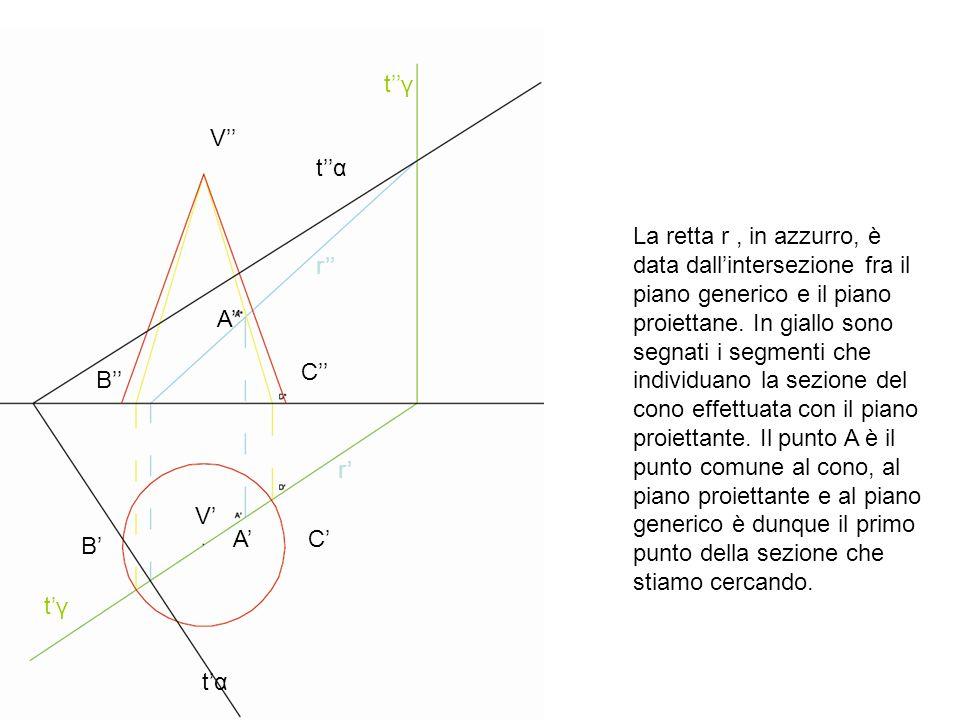 V V B B C C A A r r La retta r, in azzurro, è data dallintersezione fra il piano generico e il piano proiettane. In giallo sono segnati i segmenti che