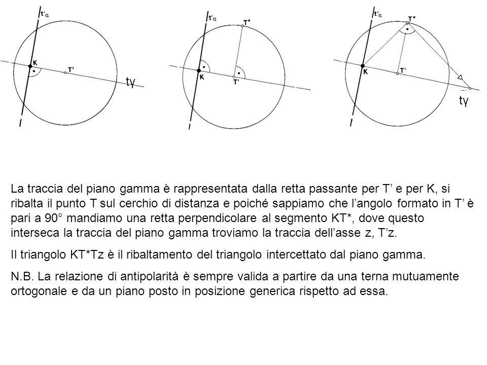 La traccia del piano gamma è rappresentata dalla retta passante per T e per K, si ribalta il punto T sul cerchio di distanza e poiché sappiamo che lan