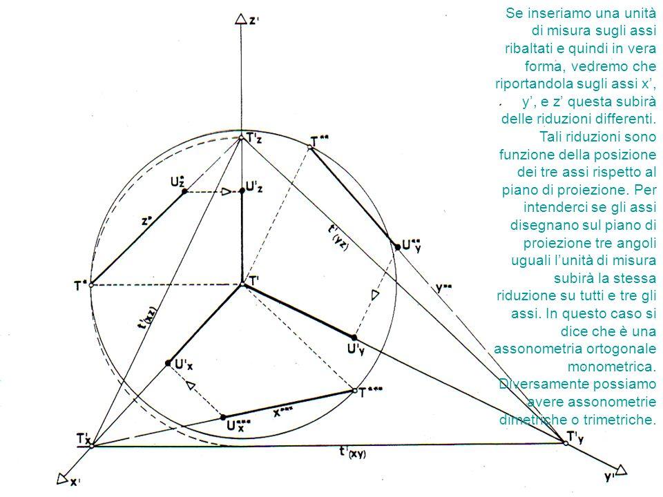Se inseriamo una unità di misura sugli assi ribaltati e quindi in vera forma, vedremo che riportandola sugli assi x, y, e z questa subirà delle riduzi