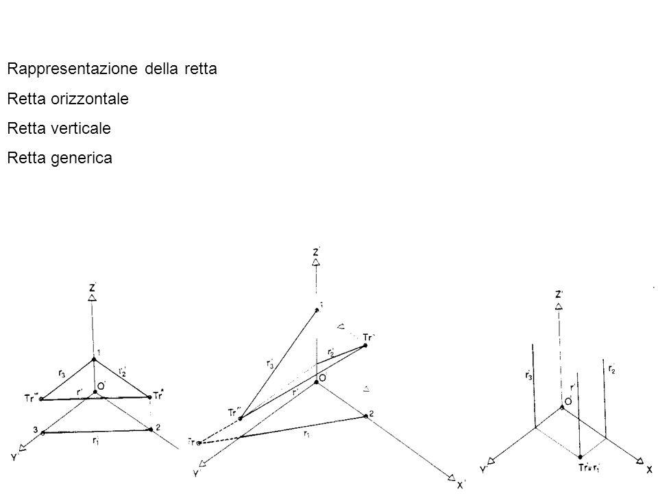 Rappresentazione della retta Retta orizzontale Retta verticale Retta generica