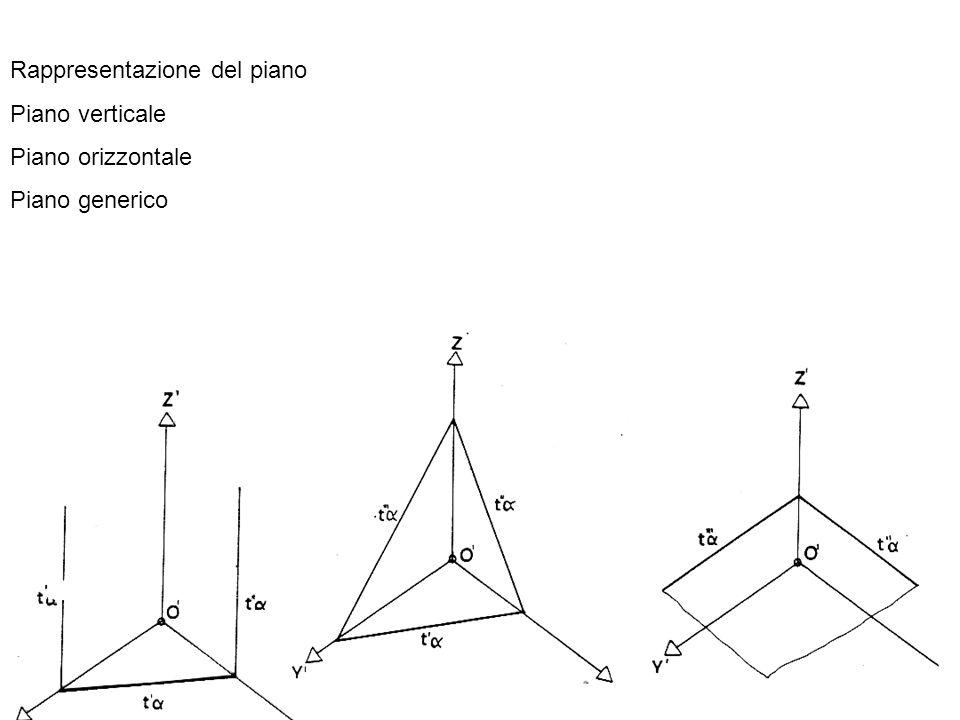 Rappresentazione del piano Piano verticale Piano orizzontale Piano generico