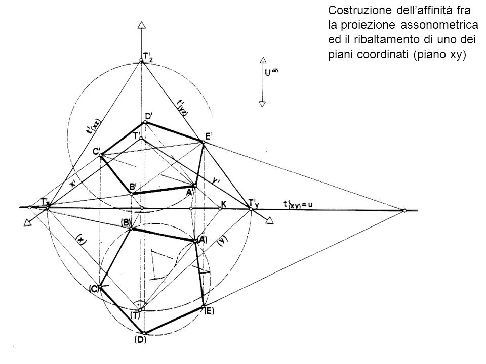 Costruzione dellaffinità fra la proiezione assonometrica ed il ribaltamento di uno dei piani coordinati (piano xy)