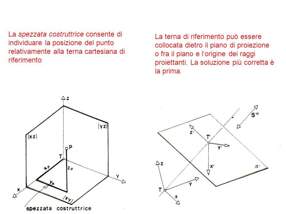 Assonometria ortogonale Nellassonometria ortogonale i raggi proiettanti sono paralleli e perpendicolari al piano di proiezione Assonometria obliqua Nellassonometria obliqua i raggi proiettanti sono paralleli e inclinati rispetto al piano di proiezione