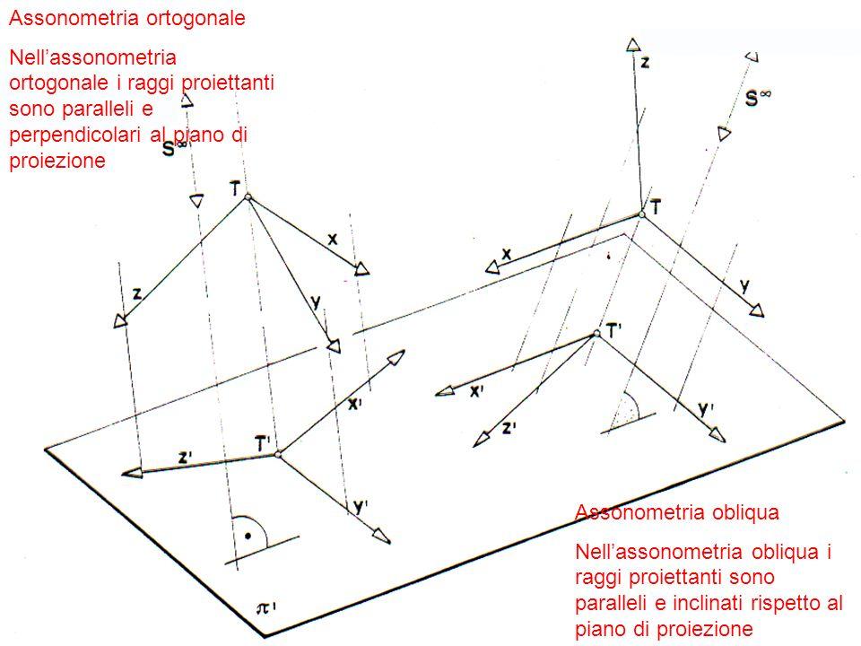 Assonometria ortogonale Nellassonometria ortogonale i raggi proiettanti sono paralleli e perpendicolari al piano di proiezione Assonometria obliqua Ne
