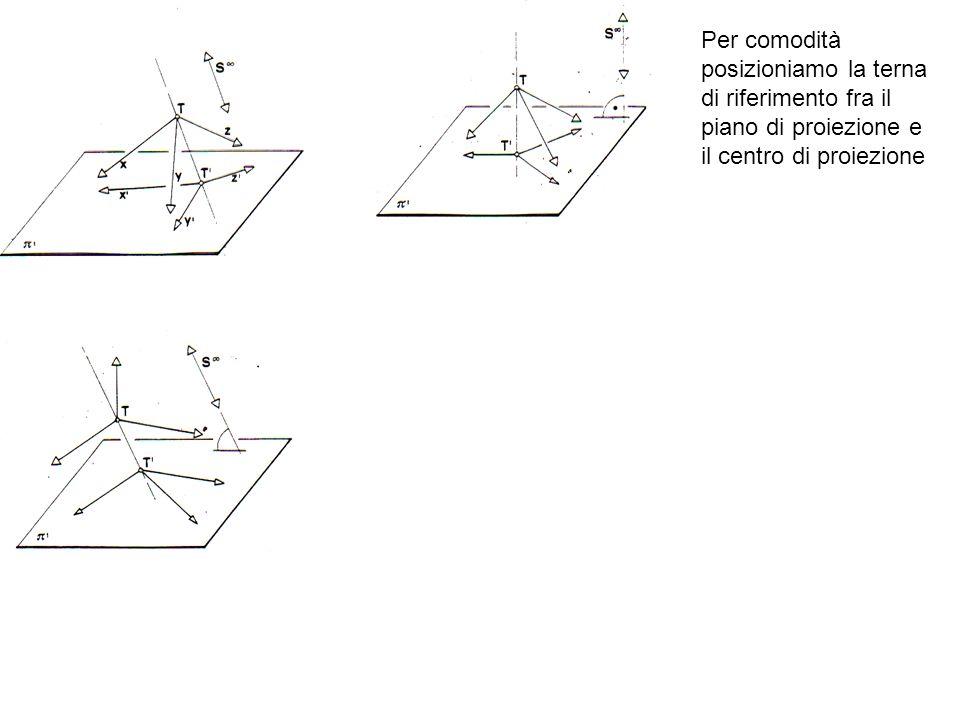 Per comodità posizioniamo la terna di riferimento fra il piano di proiezione e il centro di proiezione