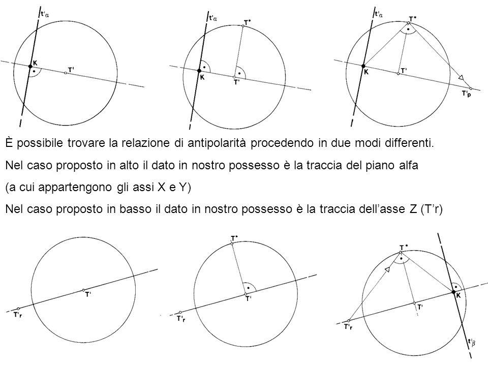 La traccia del piano gamma è rappresentata dalla retta passante per T e per K, si ribalta il punto T sul cerchio di distanza e poiché sappiamo che langolo formato in T è pari a 90° mandiamo una retta perpendicolare al segmento KT*, dove questo interseca la traccia del piano gamma troviamo la traccia dellasse z, Tz.