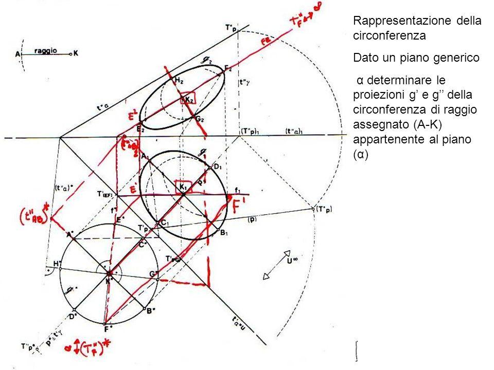 Rappresentazione della circonferenza Dato un piano generico α determinare le proiezioni g e g della circonferenza di raggio assegnato (A-K) appartenen