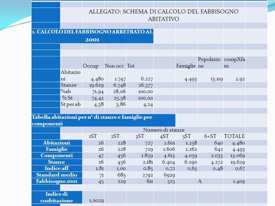 ALLEGATO: SCHEMA DI CALCOLO DEL FABBISOGNO ABITATIVO 1. CALCOLO DEL FABBISOGNO ARRETRATO AL 2001 OccupNon occTotFamiglie Popolazio ne compXfa m Abitaz