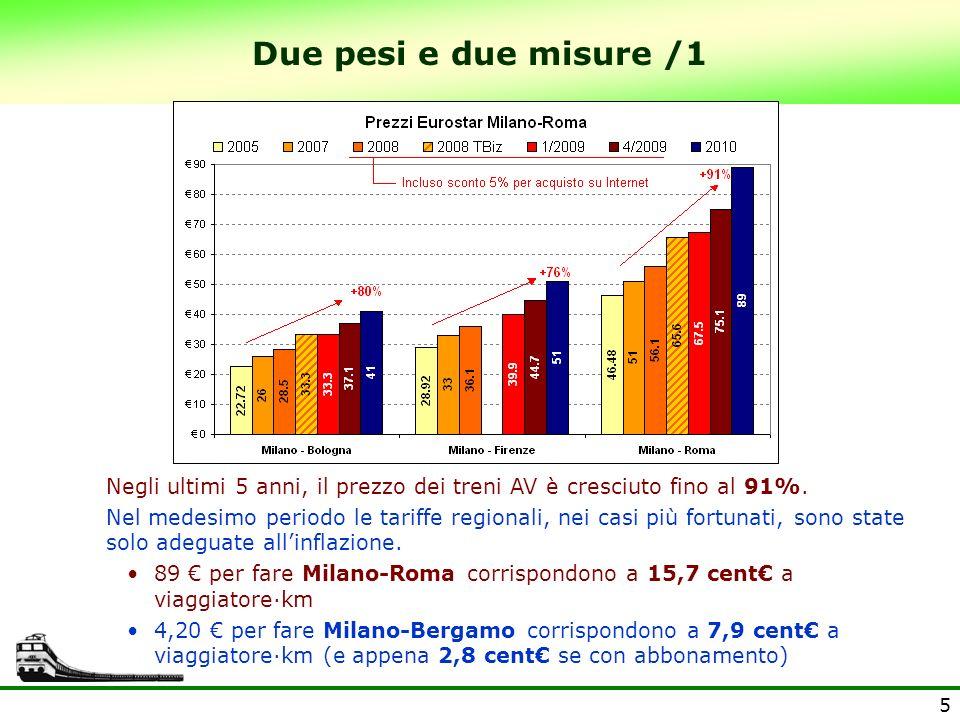 6 Due pesi e due misure /2 I viaggiatori necessari sono quelli che permettono di coprire un costo di 15 /km (break even).