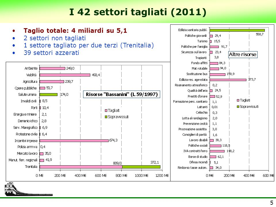 5 I 42 settori tagliati (2011) Taglio totale: 4 miliardi su 5,1 2 settori non tagliati 1 settore tagliato per due terzi (Trenitalia) 39 settori azzera