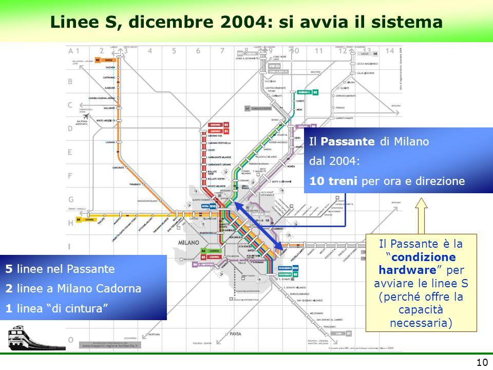 10 5 linee nel Passante 2 linee a Milano Cadorna 1 linea di cintura Linee S, dicembre 2004: si avvia il sistema Il Passante di Milano dal 2004: 10 tre