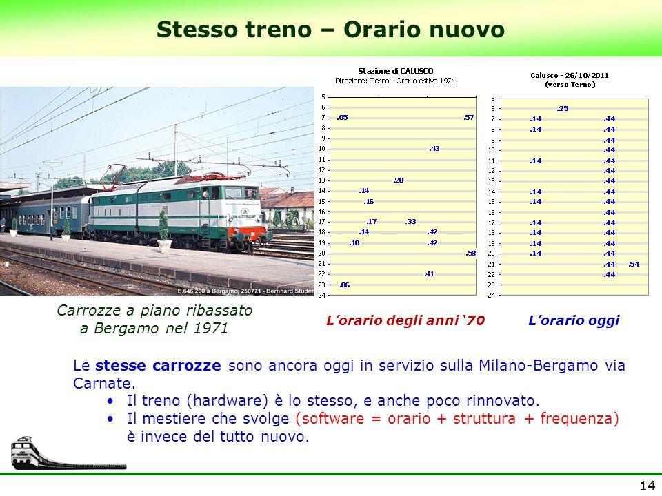 14 Stesso treno – Orario nuovo Lorario degli anni 70 Dopo Carrozze a piano ribassato a Bergamo nel 1971 Le stesse carrozze sono ancora oggi in servizi