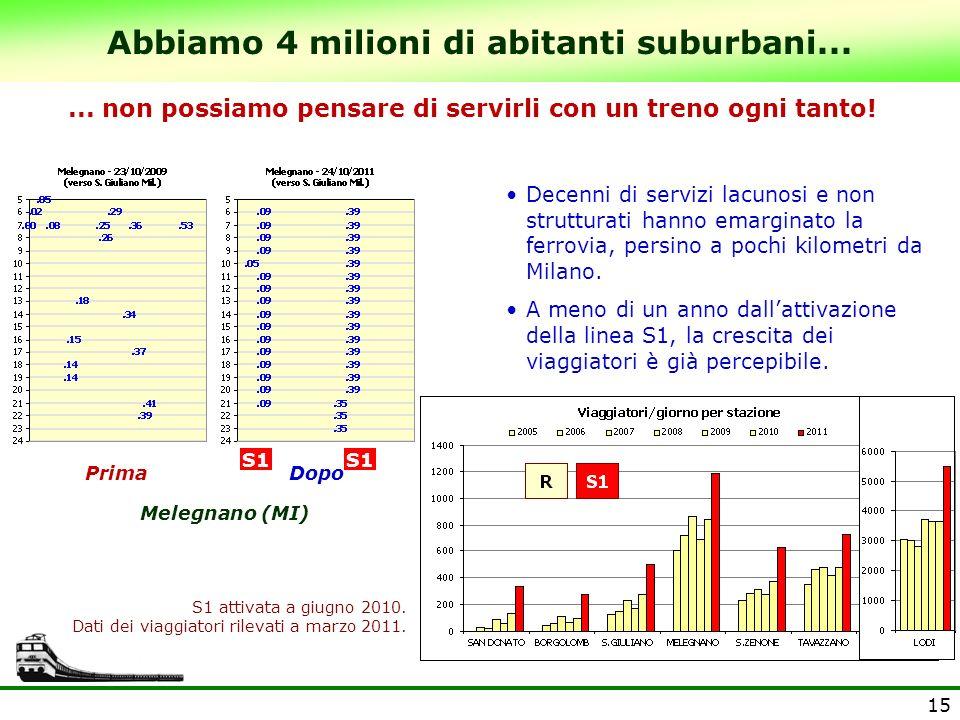 15 Abbiamo 4 milioni di abitanti suburbani... Dopo Melegnano (MI)... non possiamo pensare di servirli con un treno ogni tanto! Decenni di servizi lacu