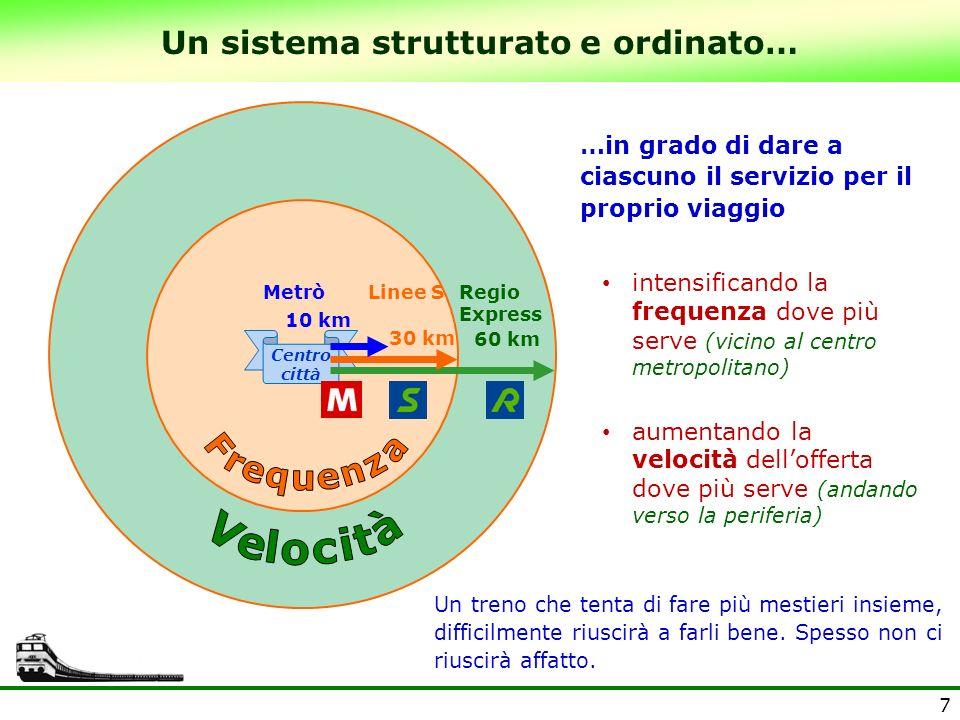 7 Un sistema strutturato e ordinato… 30 km 60 km MetròLinee SRegio Express 10 km Centro città …in grado di dare a ciascuno il servizio per il proprio