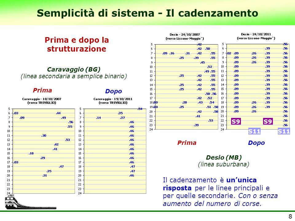 8 Semplicità di sistema - Il cadenzamento Prima Dopo Caravaggio (BG) (linea secondaria a semplice binario) Desio (MB) (linea suburbana) Prima e dopo l