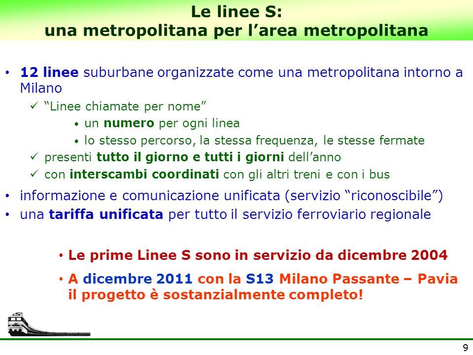 10 5 linee nel Passante 2 linee a Milano Cadorna 1 linea di cintura Linee S, dicembre 2004: si avvia il sistema Il Passante di Milano dal 2004: 10 treni per ora e direzione Il Passante è lacondizione hardware per avviare le linee S (perché offre la capacità necessaria)