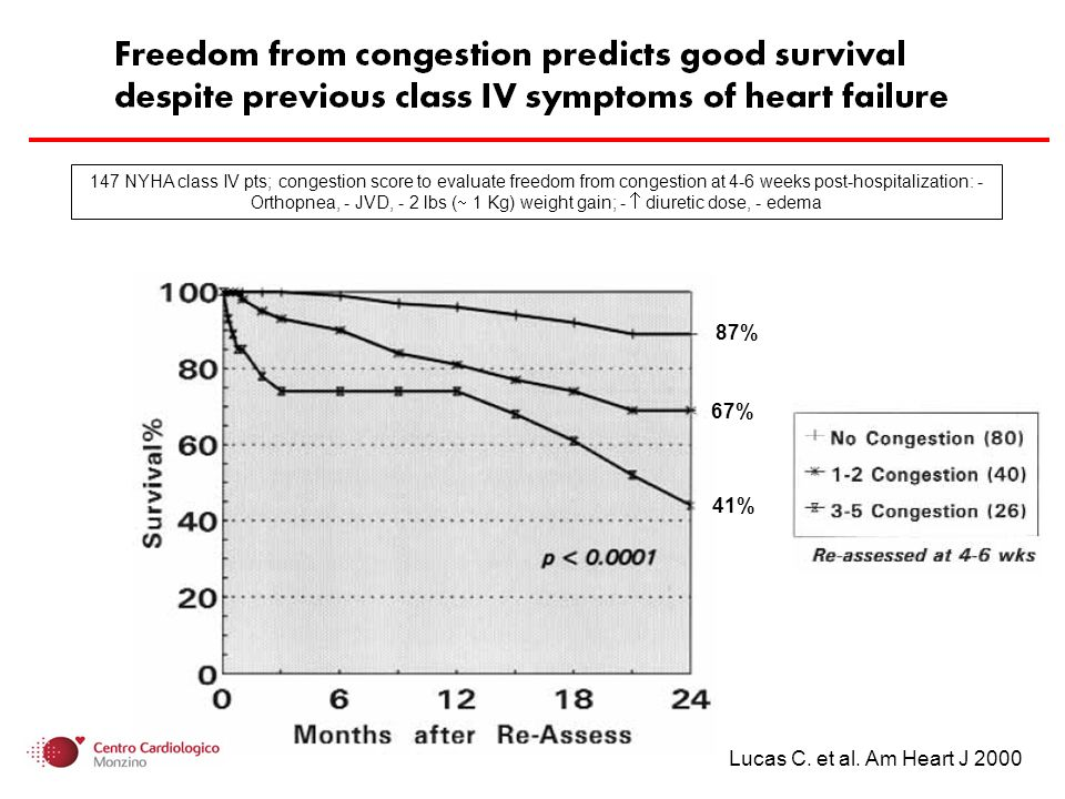 Lucas C. et al. Am Heart J 2000 147 NYHA class IV pts; congestion score to evaluate freedom from congestion at 4-6 weeks post-hospitalization: - Ortho