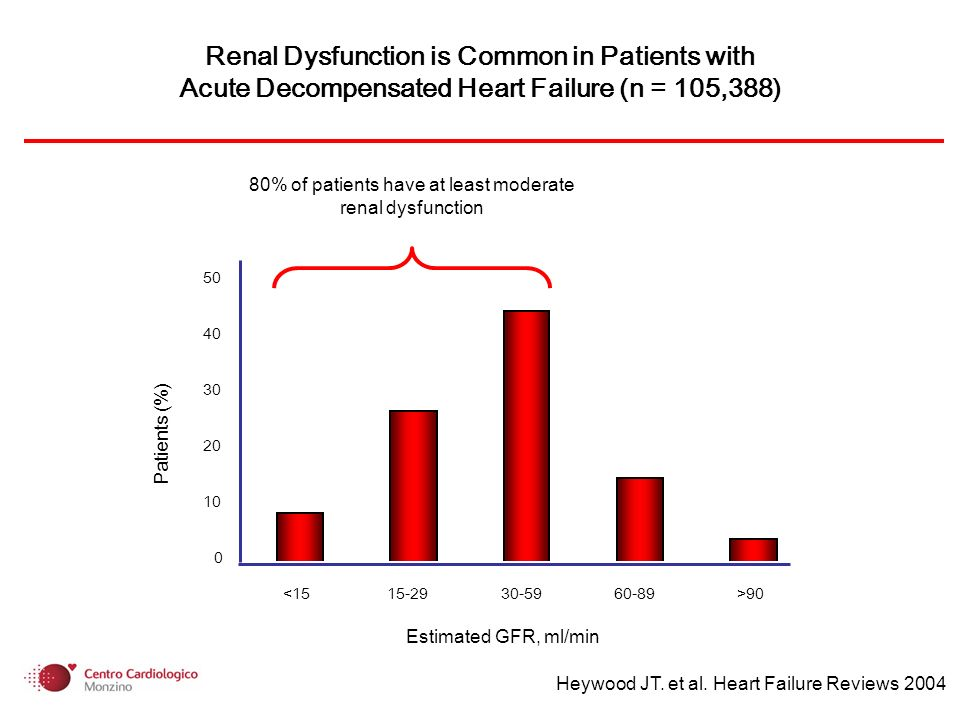 Renal Dysfunction is Common in Patients with Acute Decompensated Heart Failure (n = 105,388) 0 10 20 30 40 50 <1515-2930-5960-89>90 Estimated GFR, ml/