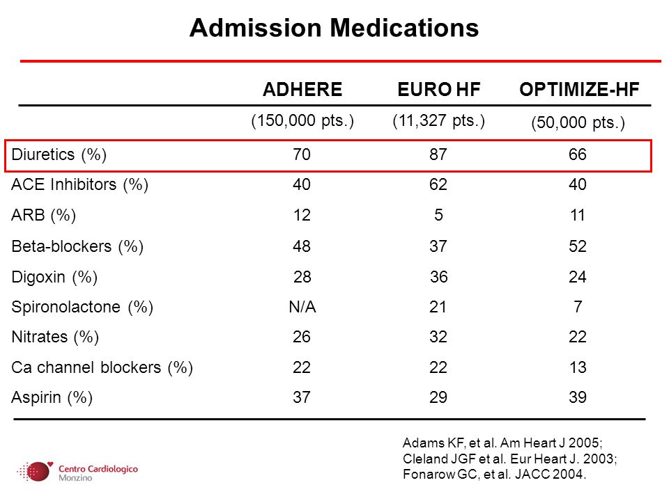 ADHEREEURO HFOPTIMIZE-HF (150,000 pts.)(11,327 pts.) (50,000 pts.) Diuretics (%) ACE Inhibitors (%) ARB (%) Beta-blockers (%) Digoxin (%) Spironolactone (%) N/A217 Nitrates (%) Ca channel blockers (%) Aspirin (%) Admission Medications Adams KF, et al.