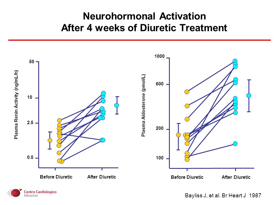 Neurohormonal Activation After 4 weeks of Diuretic Treatment Before Diuretic After Diuretic Plasma Renin Activity (ng/mL/h) 50 10 2.5 0.5 Before Diure